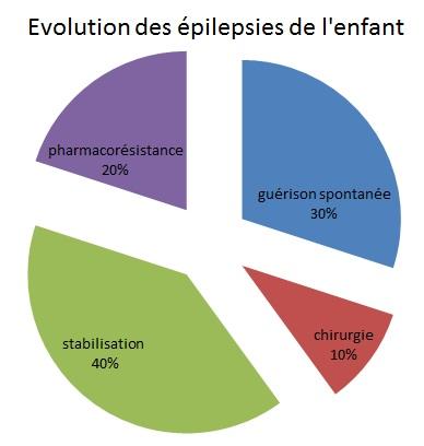 EvolutionEpilepsiesEnfants