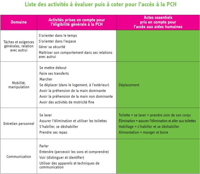 Liste_des_Activites_a_evaluer